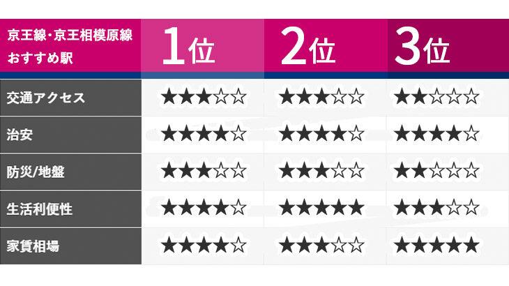京王線で一人暮らしなら…編集部のおうち女子おすすめの駅、ベスト3