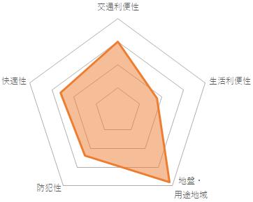 グリーンコート梅ヶ丘のバランスチャート