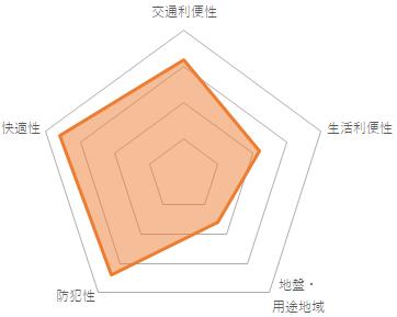 プレシス東日暮里(CMC-10076)のバランスチャート