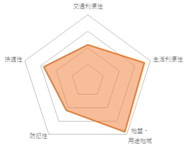 パインクレスト信濃町(CMC-10078)のバランスチャート