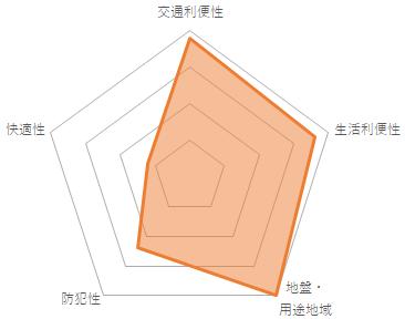 ワールドパレス大井仙台坂(CMC-10079)のバランスチャート