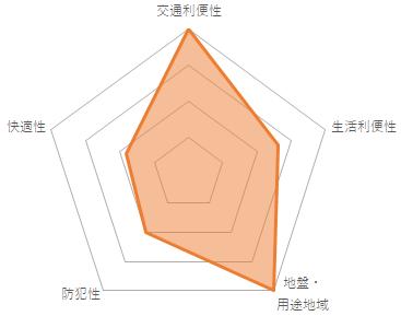 プレール都立大(CMC-10080)のバランスチャート