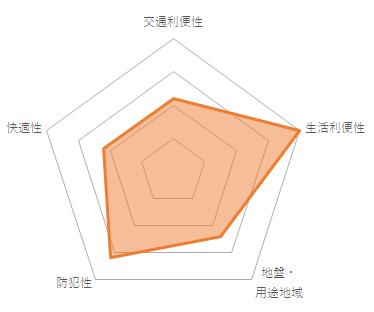 メゾン文京関口IIのバランスチャート