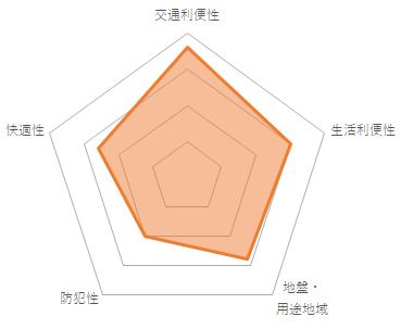 ルセージュ初台(CMC-10057)のバランスチャート