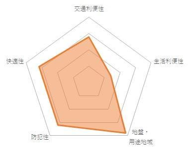 オークヒルズ府中(CMC-10075)のバランスチャート