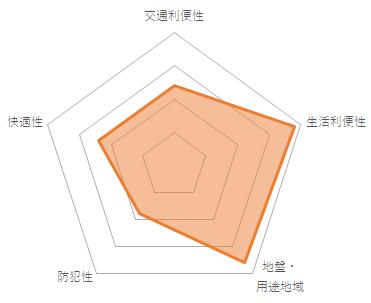 パラシオン椎名町(CMC-10055)のバランスチャート