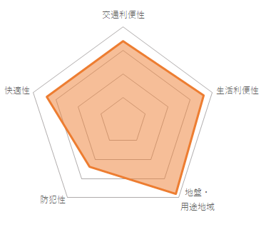 ライオンズマンション中野坂上シティ(CMC-10073)のバランスチャート