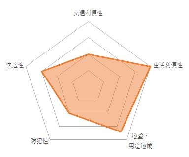 MMビルのバランスチャート