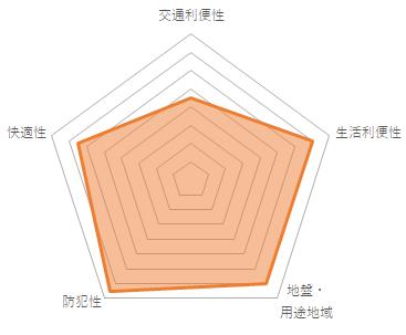 日神デュオステージ浜田山(CMC-10074)のバランスチャート