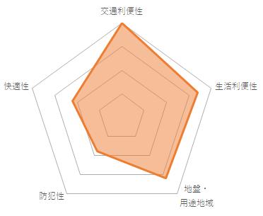 クインズコート新宿(CMC-10070)のバランスチャート