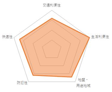 トーシンフェニックス高円寺弐番館(CMC-10040)のバランスチャート