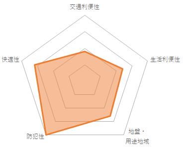 AXAS白山(CMC-10043)のバランスチャート