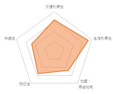 アークス武蔵小山のバランスチャート